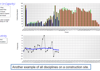 All Discipline on Construction Site